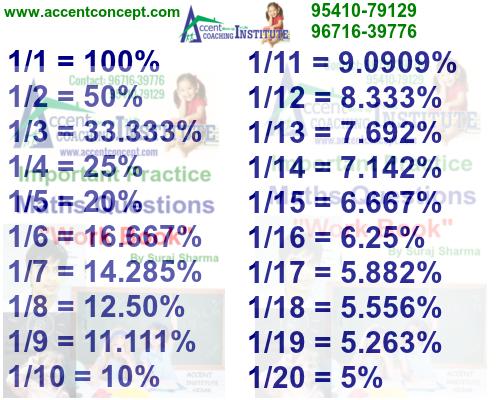 fraction short trick by Suraj sir